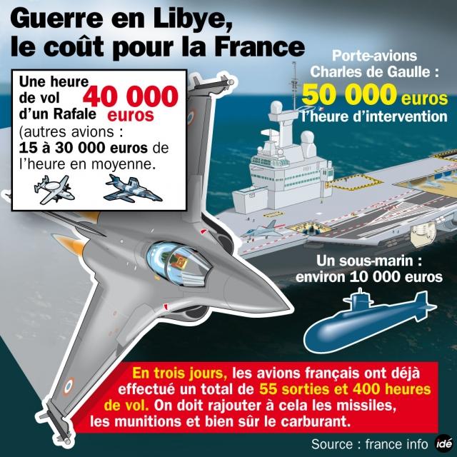 Libye: Pénurie de munitions, l'OTAN en guerre la fleur aufusil…