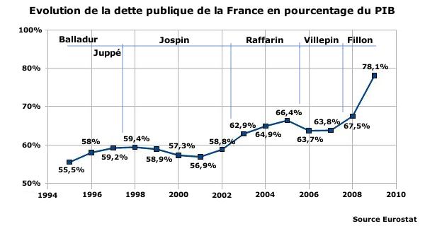 Rigueur budgétaire: Nicolas Sarkozy trahi par un graphique... (1/2)