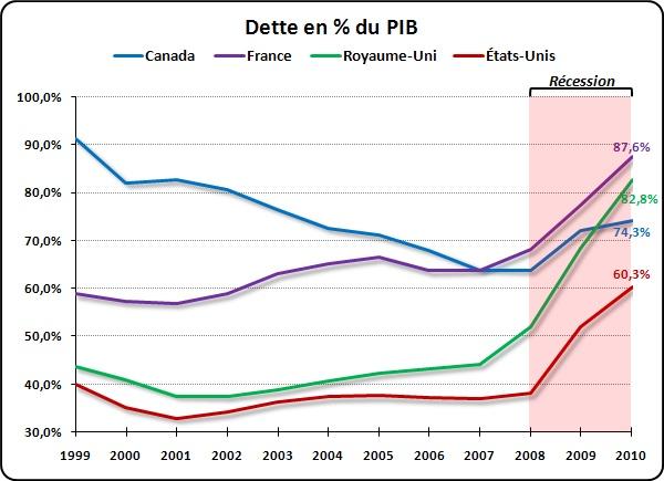 Rigueur budgétaire: Nicolas Sarkozy trahi par un graphique... (2/2)