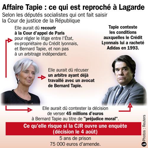 Ouverture d'une enquête judiciaire sur ChristineLagarde…