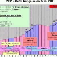 Dette: La belle courbe de Sarkozy...