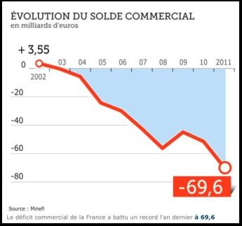 Déficit commercial: Sarkozy moins bon queJospin…