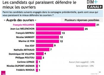 Confirmé: Francois Hollande n°1 auprès desouvriers..