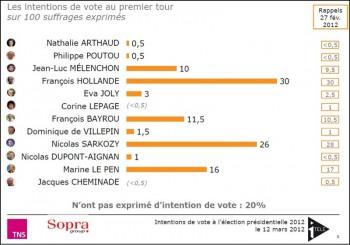 Nouveau Sondage: Francois Hollande à 30% repasse devant Sarkozy!!!