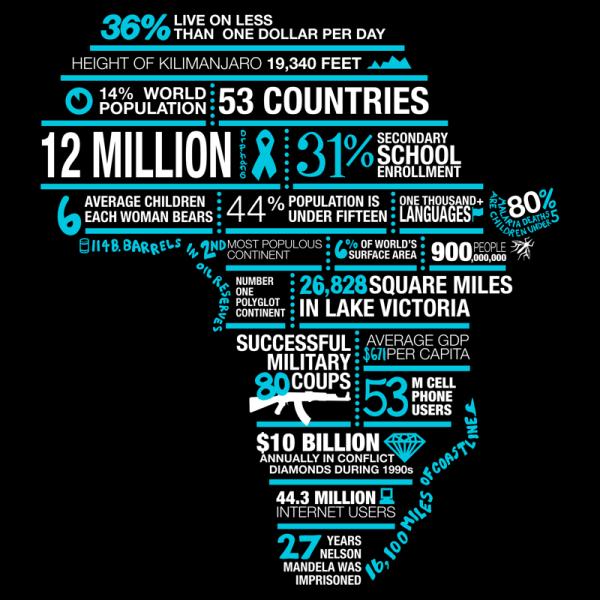 Infographie afrique