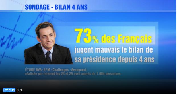 Bilan Sarkozy