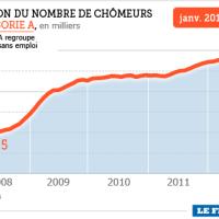 Chômage: Et de 21! le Figaro exulte...