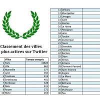 Quelles sont les villes françaises les plus actives sur Twitter?