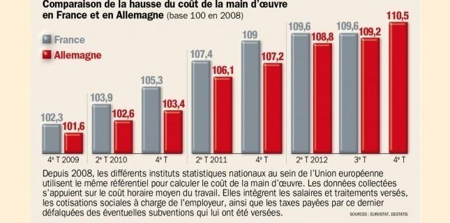 5451705-cout-de-la-main-d-oeuvre-l-allemagne-rattrape-la-france