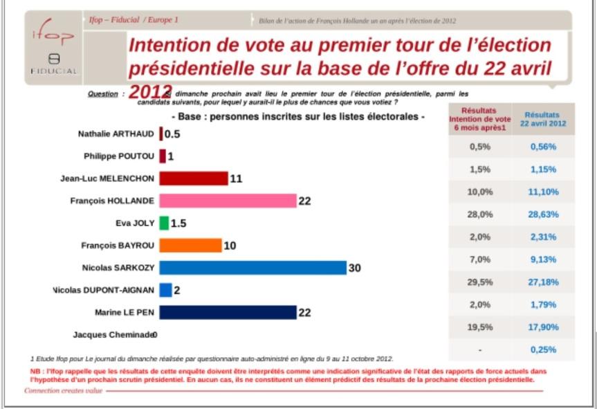 Sarkozy Sondage