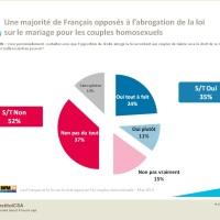 """Sondage CSA #Mariagepourtous: 52% de Français disent """"Oui on garde""""..."""
