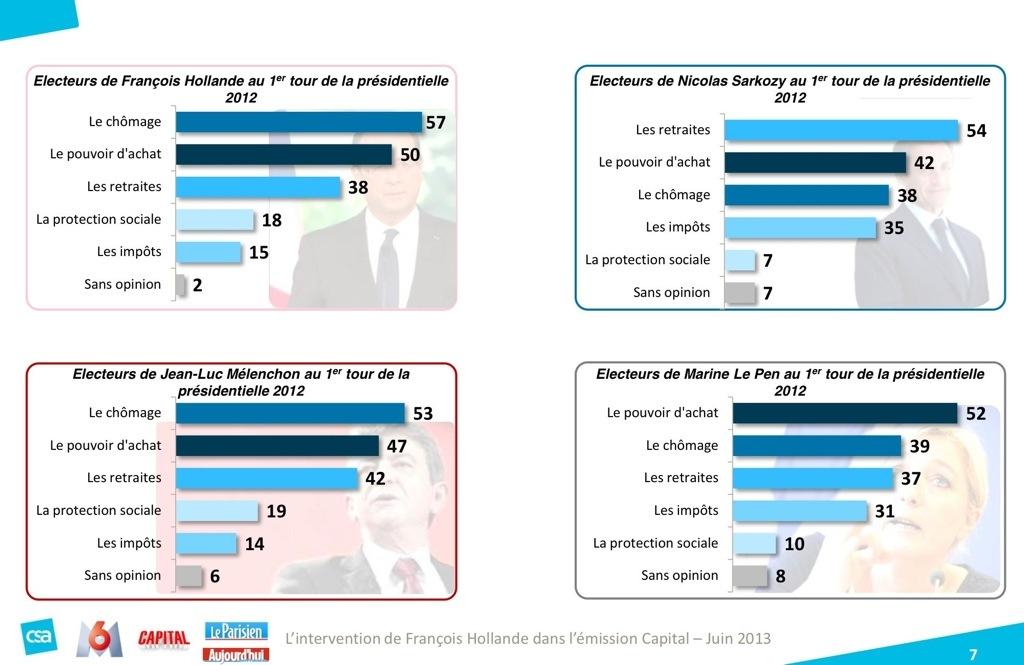 F. Hollande: l'attente « Capital » des français…