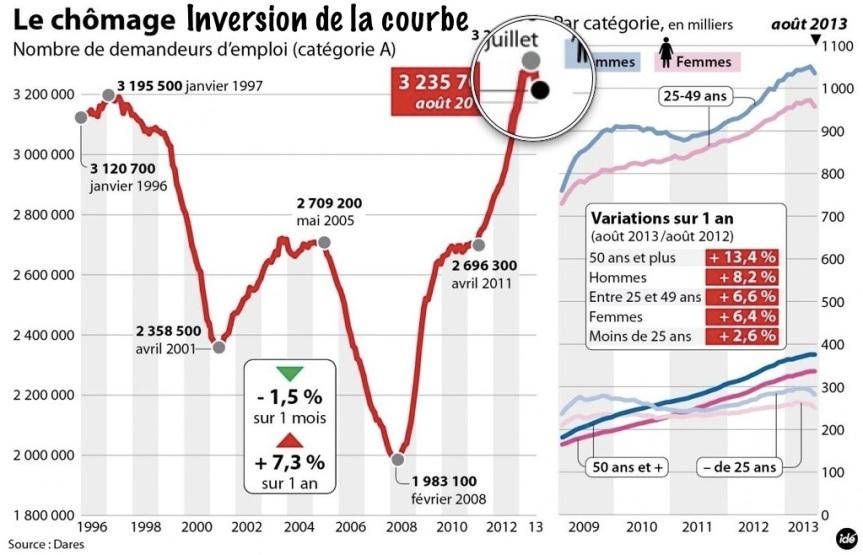 Inversion courbe chômage