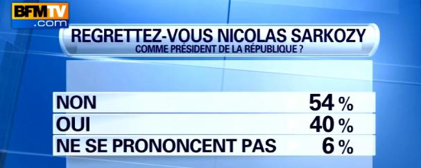 Les français ne regrettent pas Nicolas Sarkozy