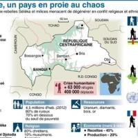 Balles au Centre [Afrique]: la situation... #Centrafrique