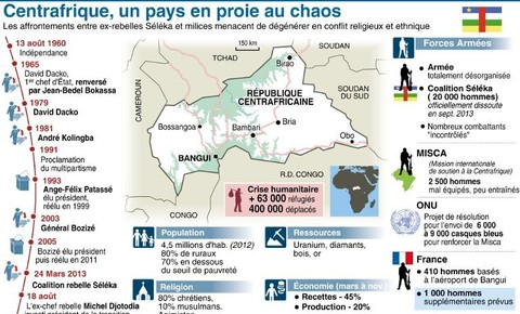 Infographie-localisant-les-conflits-et-la-crise-humanitaire-en-Republique-centrafricaine_univers-grande