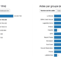 Le Figaro « le titre de presse le plus subventionné de France ». Aides de l'Etat...