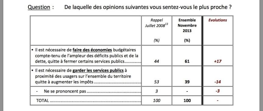 Sondage Le Figaro