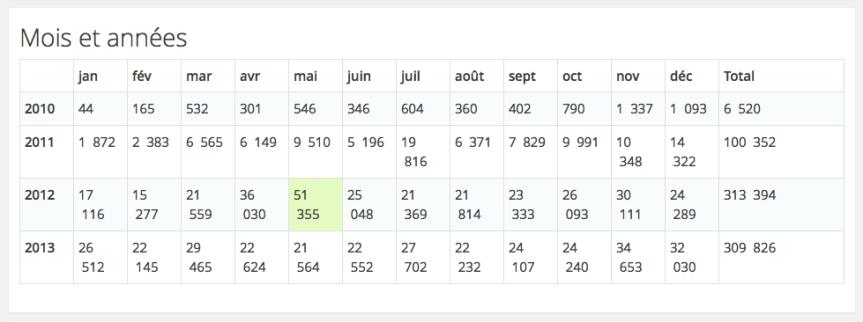 Stats blog Extimités