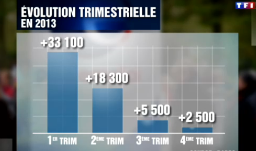 chomage-evolution-trimestrielle