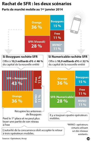 SFR FREE BOYGUES NUMERICABLE