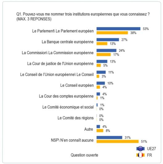 Interêt europeen Institutions