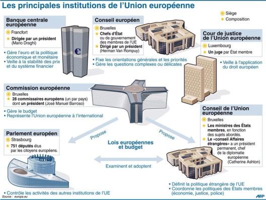 INstitutions européenne 1