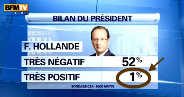 Sondages F Hollande