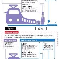 (SNCF): La réforme ferroviaire expliquée à mon oncle...