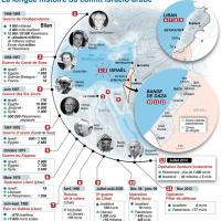 [Infographie]: La longue histoire du conflit israélo-arabe since 1948...