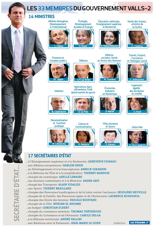Gouvernement Valls2