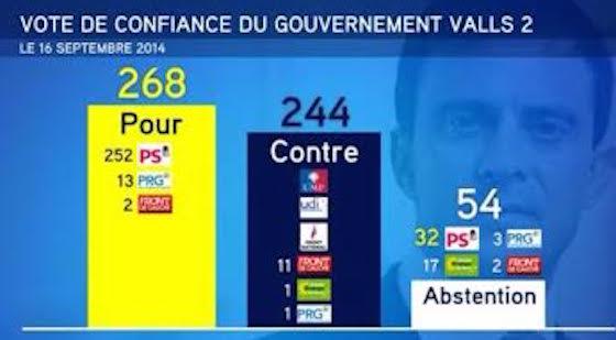 résultats vote confiance Valls 16 sept 2014