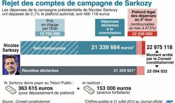 Sarkozy UMP comptes