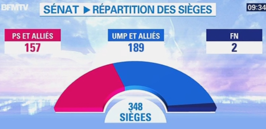 Sénat répartition sièges 2014