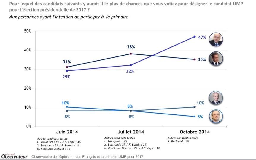 Sarkozy Juppé sondage primaire 3
