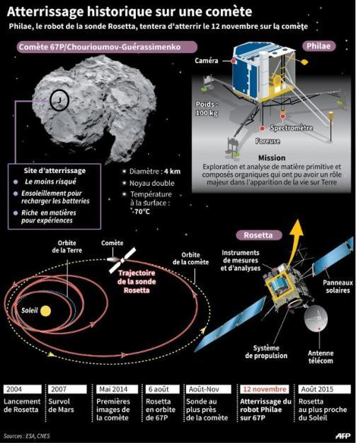 Atterissage historique de Philae  Comète Thouri
