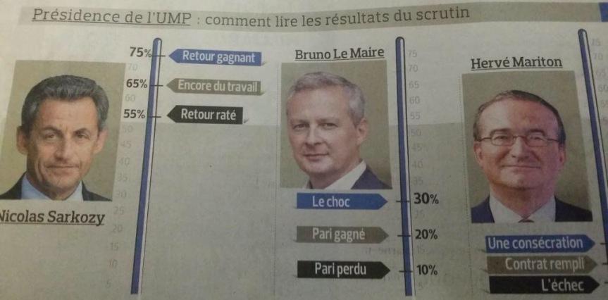 Figaro echec de Sarkozy