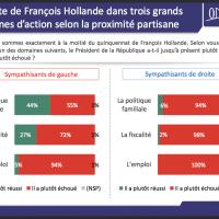 #Desintox : Les dessous du sondage «71% des Français souhaitent Valls aux manettes...»…