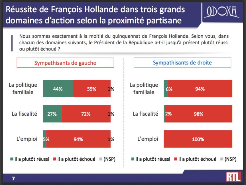 Hollande Valls Gauche Droite comparaison partisane
