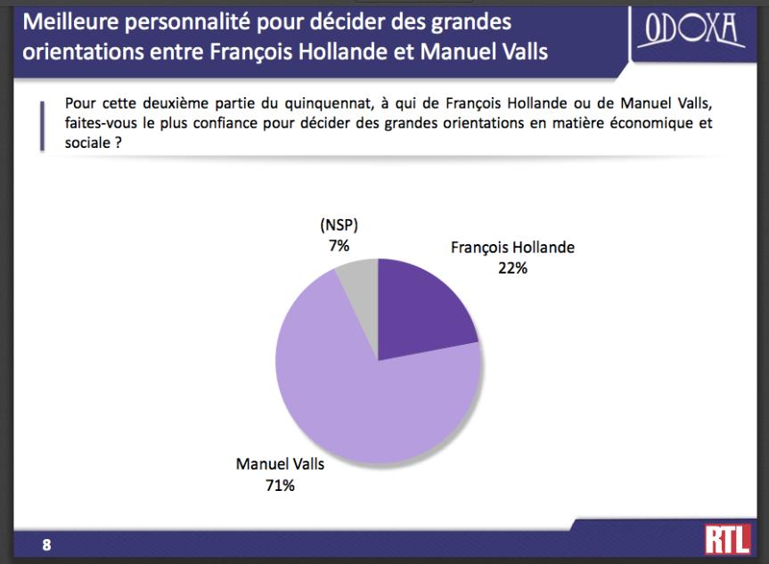 Sondage Valls Hollande