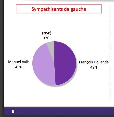 Valls Hollande Gauche