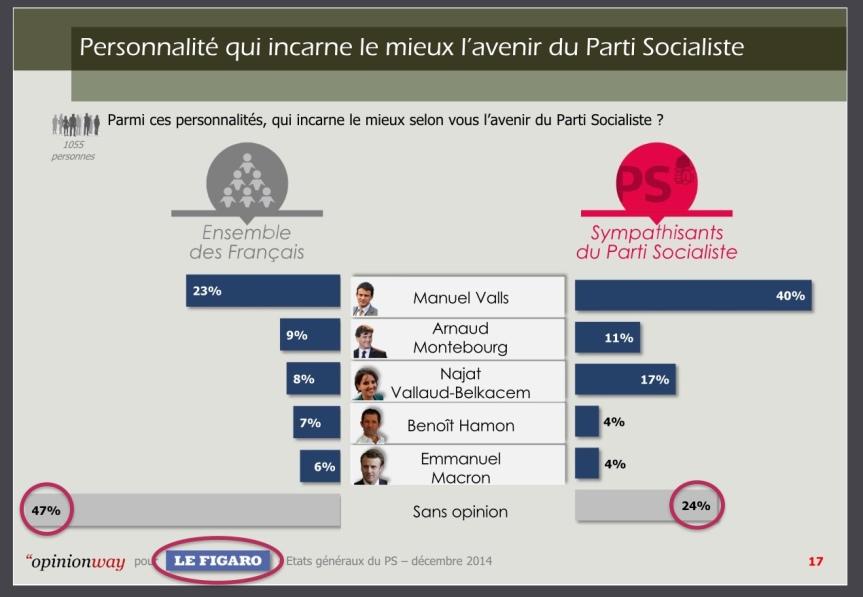 Valls Sondage le Figaro OpinionWay