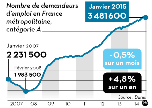 Chômage janvier 2015