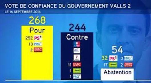 recc81sultats-vote-confiance-valls-16-sept-2014