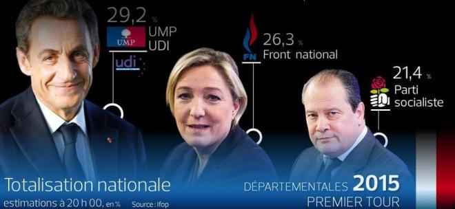 Résultats départementales 2015