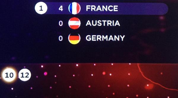 #Eurovisio2015 classement