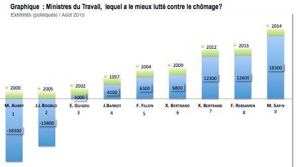 Infographie : Ministres du Travail, lequel a le mieux lutté contre le chômage