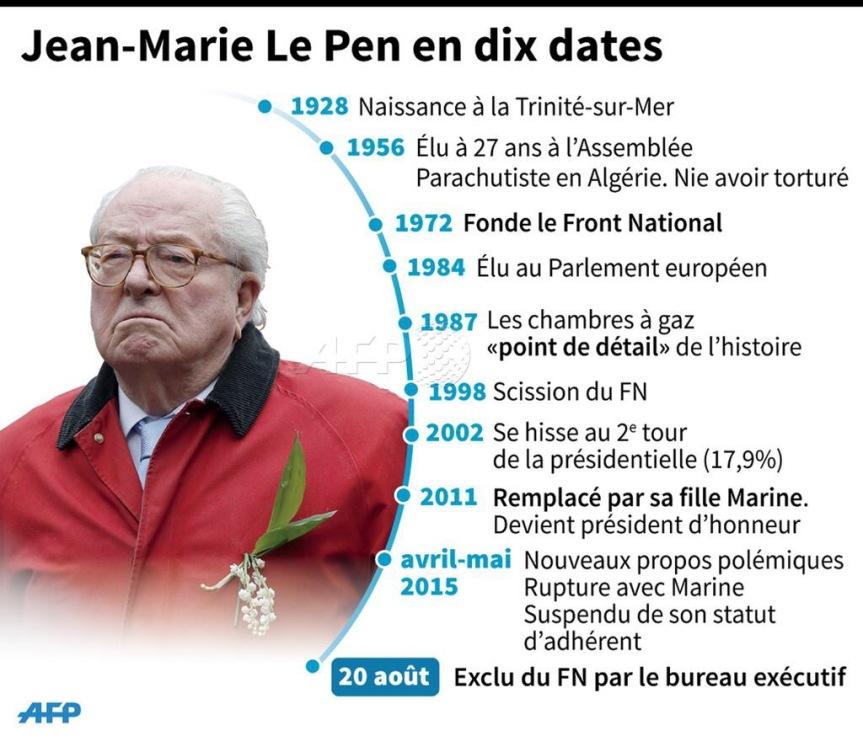 JM Le Pen exclu du FN