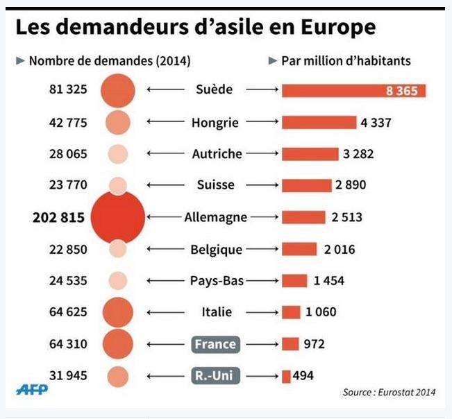 Demandeurs d'asiles Europe France Allemagne