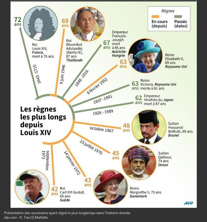 Présentation des souverains ayant régné le plus longtemps dans l'histoire récente